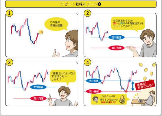 ひまわり証券ループイフダンのアニメを使った説明