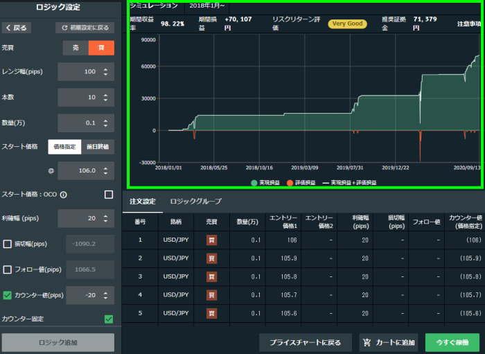 トライオートFXシステムトレードシミュレーションをチャートで確認