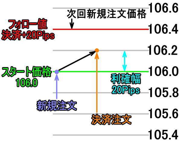 トライオートFXシステムトレードフォロー値設定の説明2