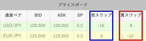 ドル円とユーロ円のスワップ比較2