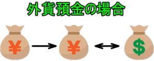 外貨預金のイメージ