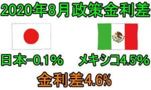 日本とメキシコの政策金利差