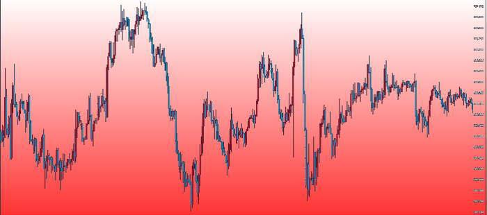 米ドル円チャートでの買いゾーン色分け2