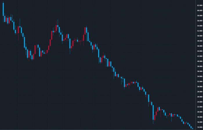 過去10年のトルコリラ円チャート