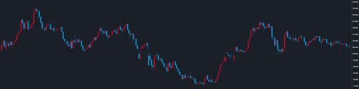 過去20年の米ドル円チャート
