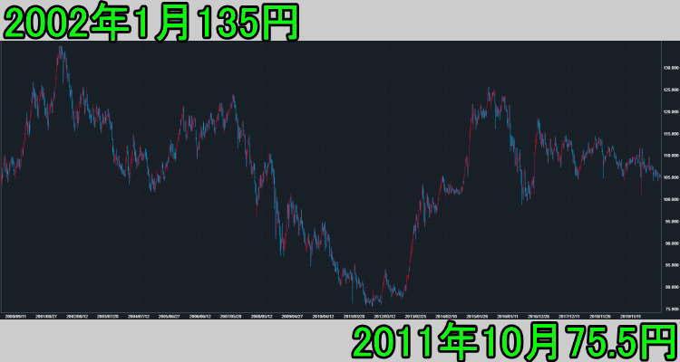 2000年のFX最安値と最高値