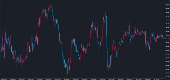 2000年7月から9月の米ドル円チャート