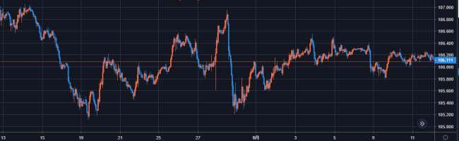 2020年8月13日から20209月13日のドル円チャート