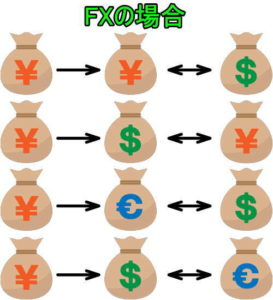 FXで外貨の取引イメージ