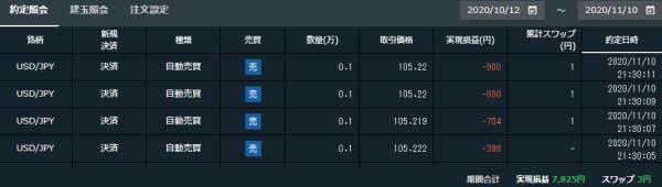 FXの自動売買取引結果USDJPY2