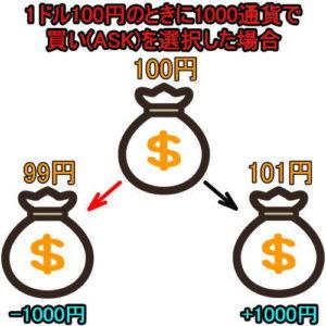 FXドル円でASKの説明