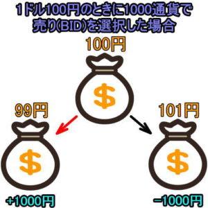 FXドル円でBIDの説明