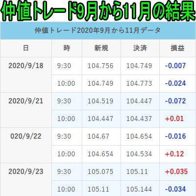 FX仲値トレード2020年9月から11月取引結果