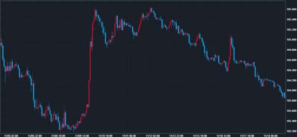 LIGHT FXのTMサイン(テキストマイニング)シミュレーション時の米ドル円チャート