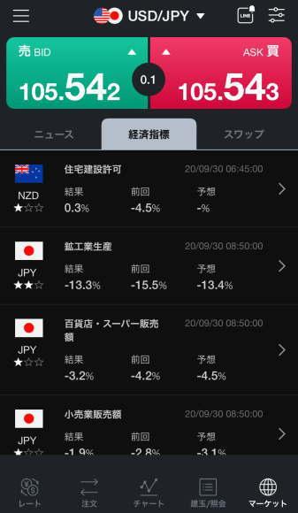 LINE FXの経済指標確認画面