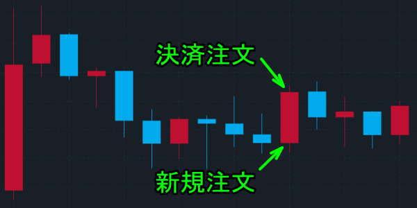 ポンド円のチャートのエントリーポイント2