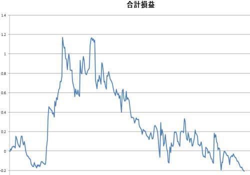 ポンド円の順張りエントリーポイント探しシミュレーション