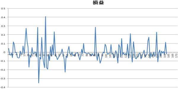 ポンド円10分足の順張り時の損益グラフ