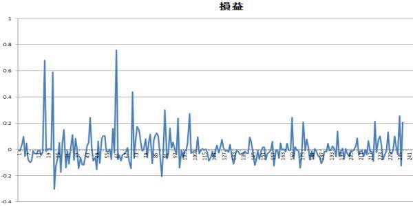 ポンド円15分足の順張り時の損益グラフ