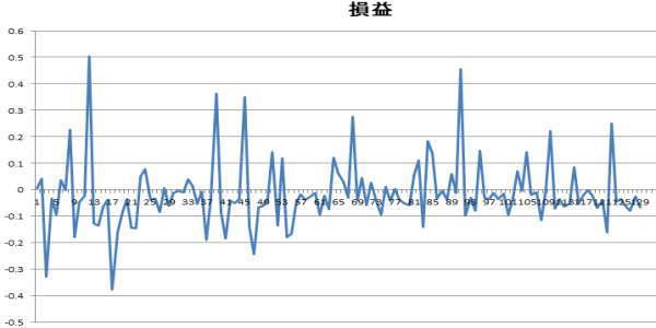 ポンド円30分足の順張り時の損益グラフ
