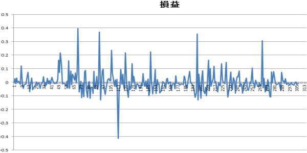 ポンド円5分足の順張り時の損益グラフ