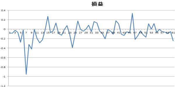 ポンド円60分足の順張り時の損益グラフ