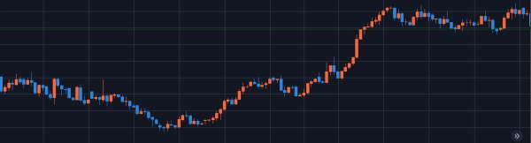 ユーロ円11月10日から12月11日チャート