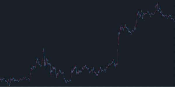 2020年11月ポンド円5分足チャート