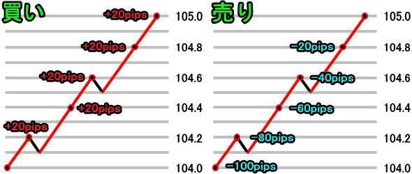 ループイフダンで値幅が大きい時の損益イメージ