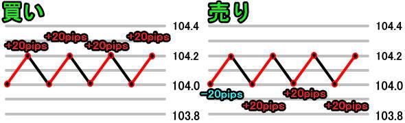 ループイフダンで値幅が小さい時の損益イメージ