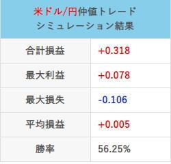 仲値トレード20年11月12月の取引結果チャート合計