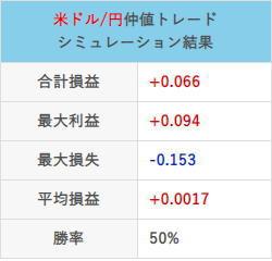 仲値トレード21年1月の取引結果チャート合計