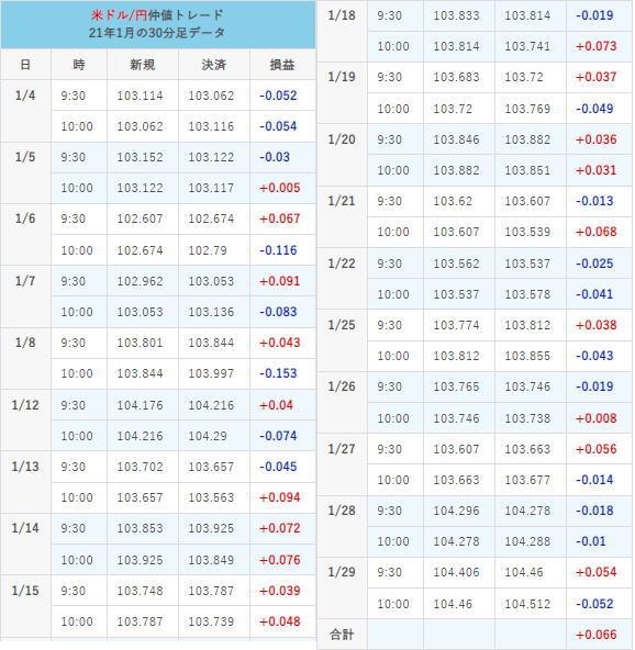 仲値トレード21年1月の取引結果チャート