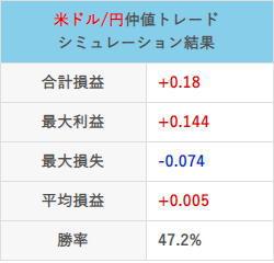 仲値トレード21年2月の取引結果チャート合計