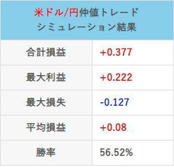 仲値トレード21年3月の取引結果チャート合計