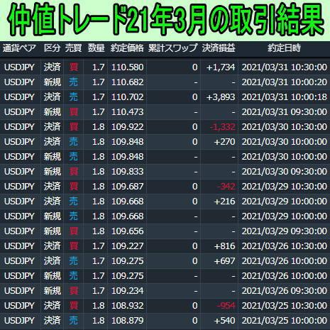 FX仲値トレード2021年3月取引結果
