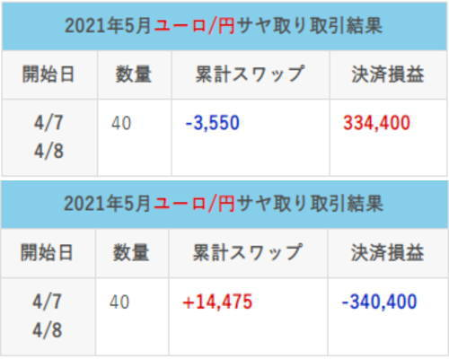 ユーロ円5月のサヤ取り結果サムネイル