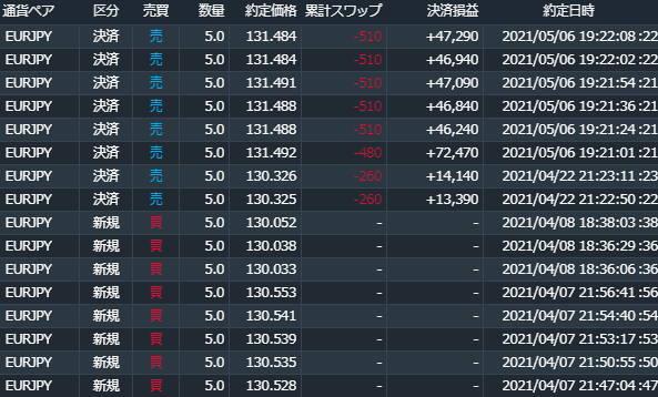 ユーロ円5月のサヤ取り結果
