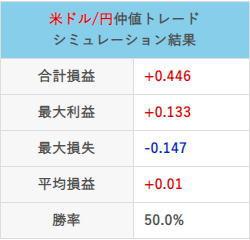 仲値トレード21年4月の取引結果チャート合計