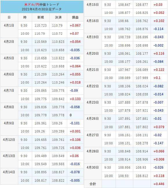 仲値トレード21年4月の取引結果チャート