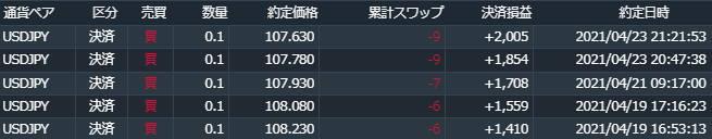 21年4月米ドル円の買いループイフダン決済履歴
