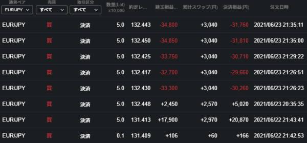 ユーロ円サヤ取り結果6.24