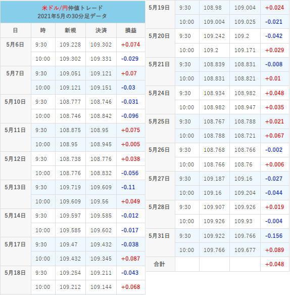 仲値トレード21年5月の取引結果チャート