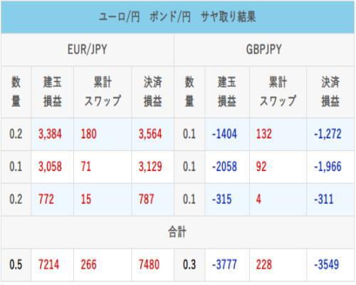 ユーロ円、ポンド円で異業者両建てスワップポイントのサヤ取り結果