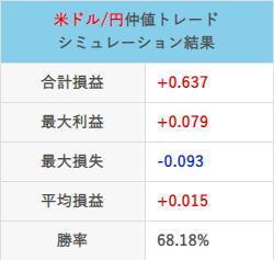 仲値トレード21年6月の取引結果チャート合計