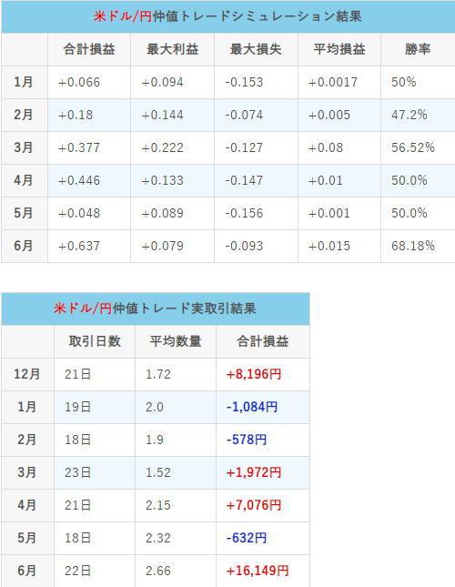 仲値トレード21年6月の総取引結果