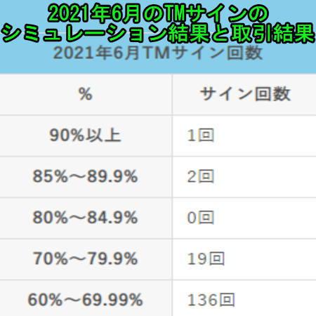 2021年6月のTMサインのシミュレーション結果と取引結果