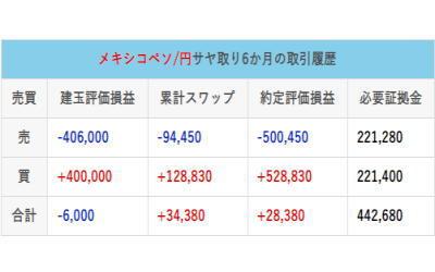 メキシコペソ円サヤ取り6か月の取引履歴-3