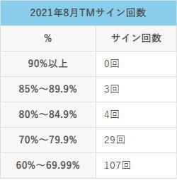 2021年8月のTMサインのシミュレーション結果と取引結果